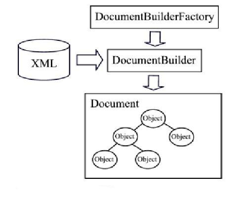 How To Read An Xml File Using Dom Parser In Java Technofriends