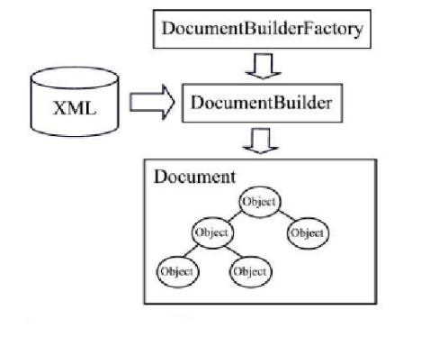 DOM parsing of XML
