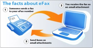 eFax-How-It-Works