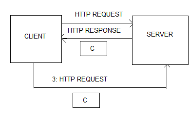 HTTP Request and Response flow with Cookies