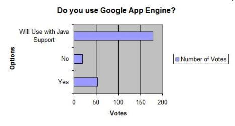 Do you use Google App Engine