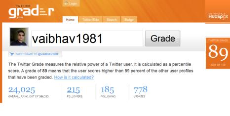 Twitter Grade for Vaibhav1981